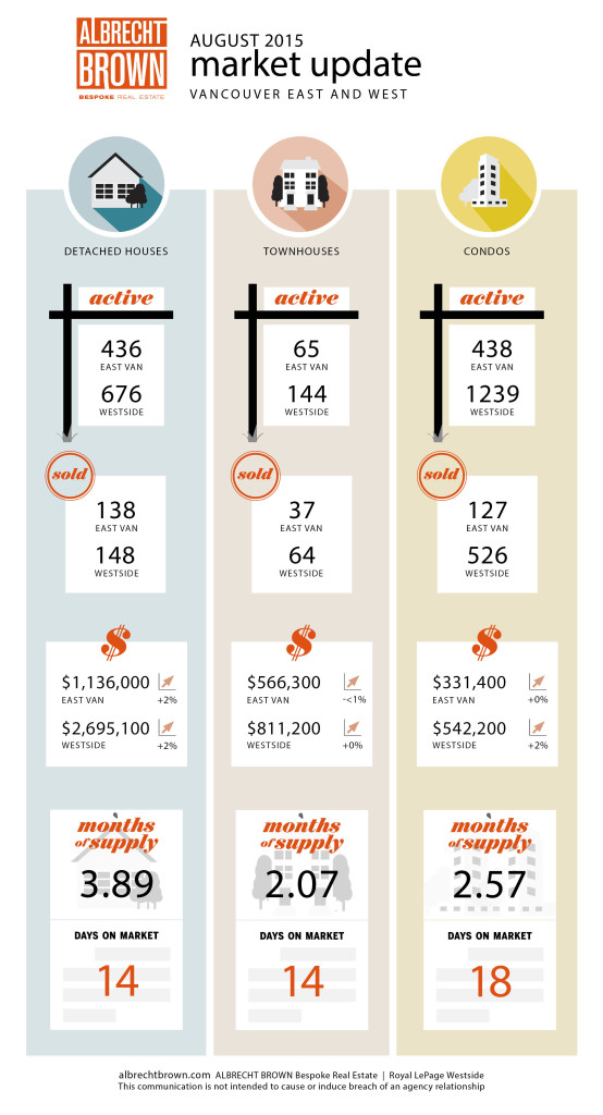 Vancouver Real Estate Statistics Infographic - August 2015