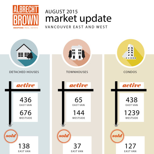 Vancouver Real Estate Statistics - August 2015