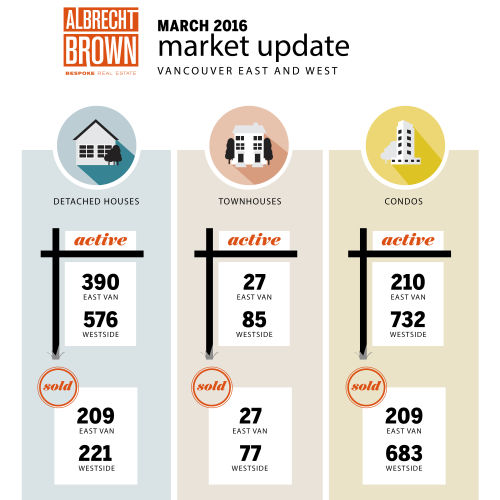 Vancouver Real Estate Statistics