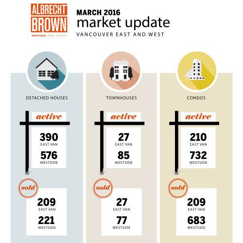 Vancouver Real Estate Statistics