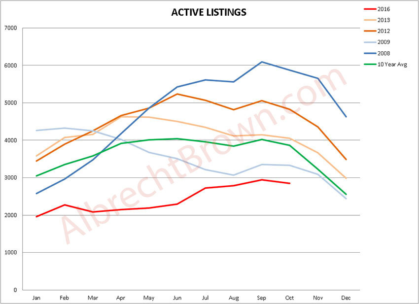 Vancouver Real Estate - Active Listings