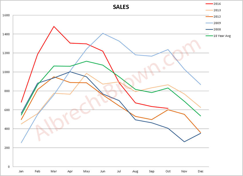 Vancouver Real Estate - Sales History